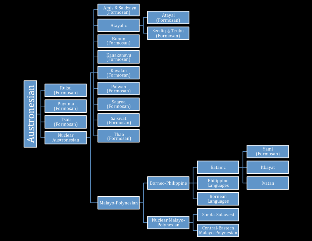 The Austronesian Language Family
